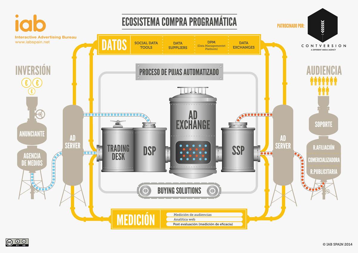 Ecosistema Compr Programatica_CÓMO LOGRAR RESULTADOS CON ANALÍTICA Y PROGRAMÁTICA