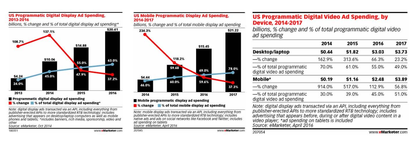 Estadísticas sobre la compra programática
