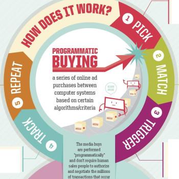 cómo funciona la compra programática