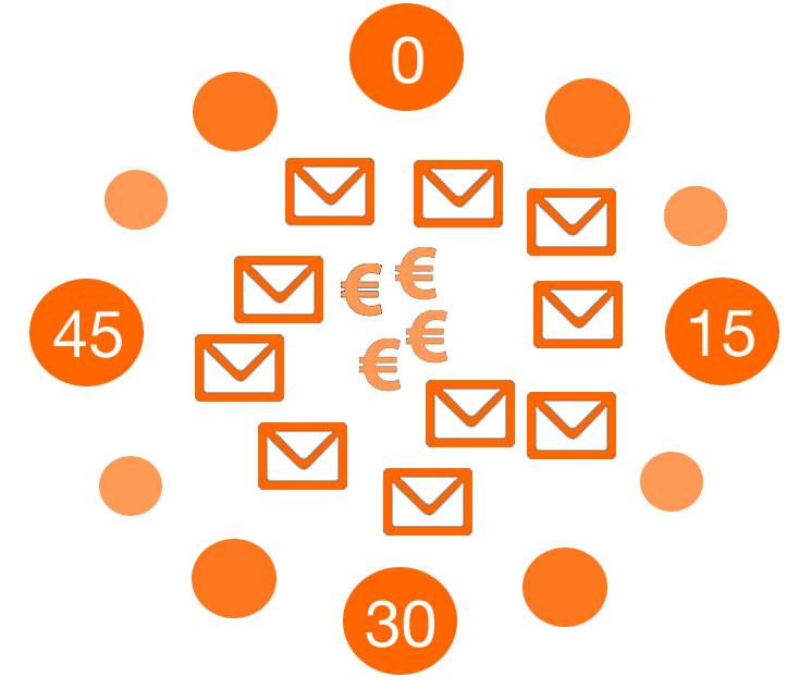 las mejores horas para enviar un email