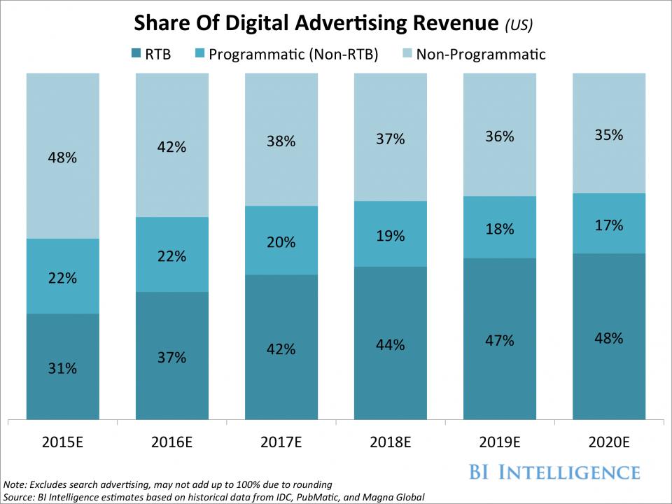 Estadísticas sobre el crecimiento de la compra de publicidad programática