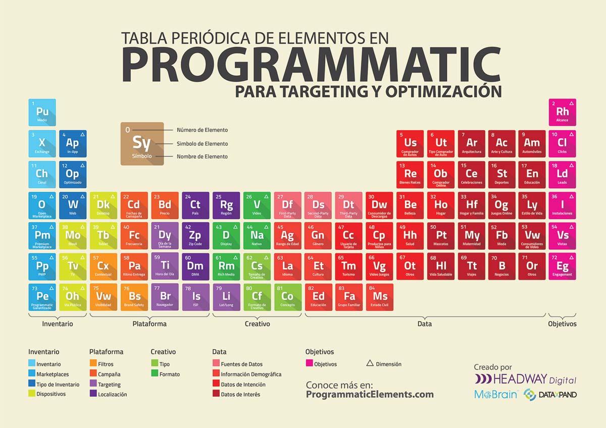 Tabla periódica de los elementos de la compra programática