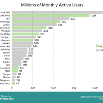 usuarios en redes sociales en enero de 2015