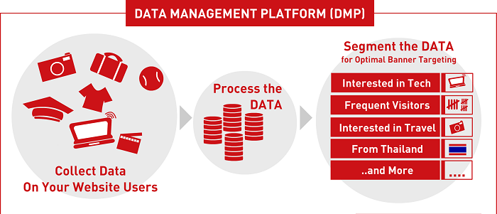 Cómo funciona una Data Management Platform DMP