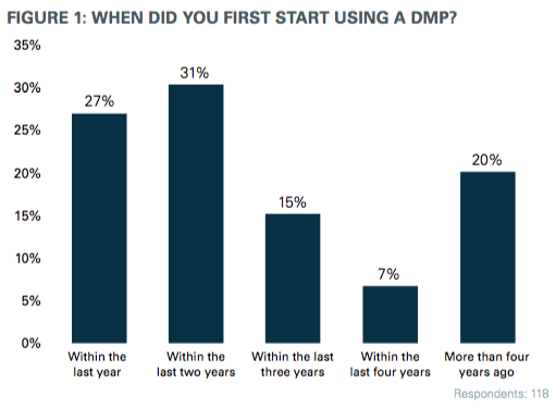 Adopción de plataformas DMP