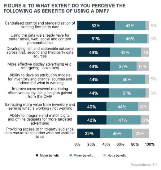 Beneficios de las plataformas DMP