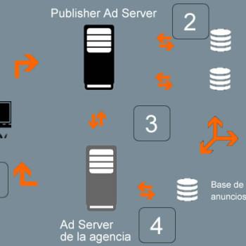 cómo funciona la publicidad display online