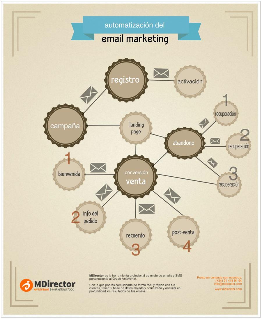 automatización en email marketing