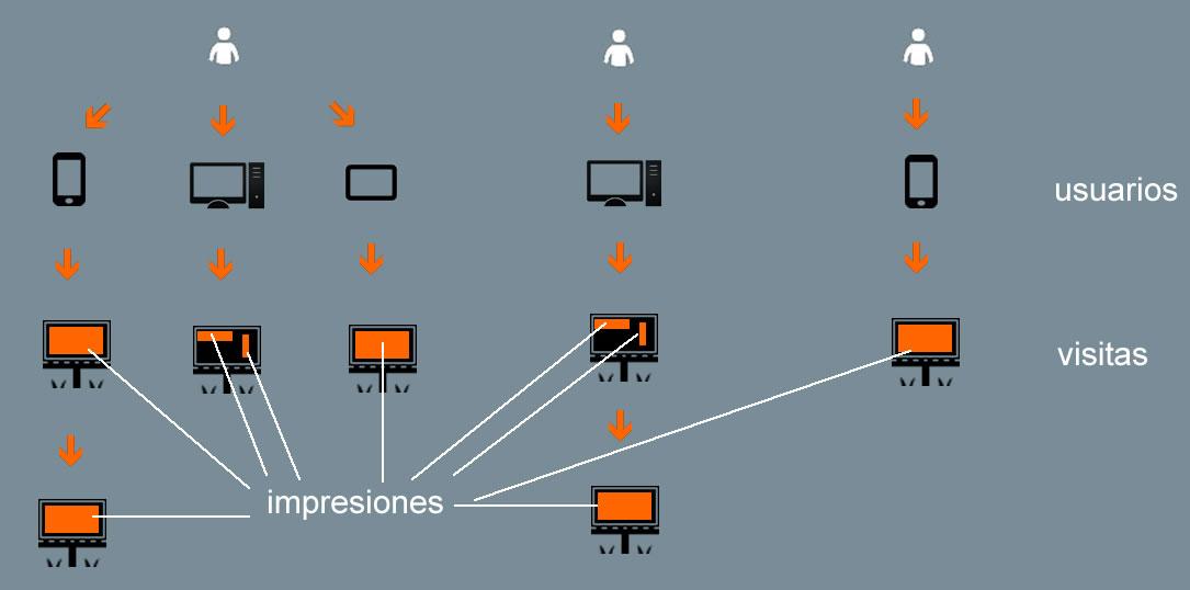 diferencia entre usuarios, visitas e impresiones