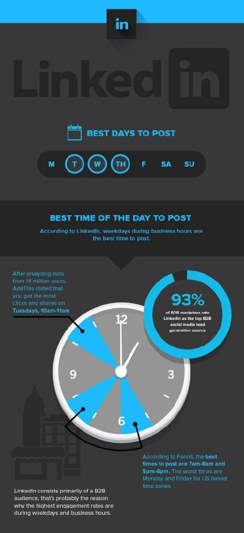 mejores horas para publicar en LinkedIn