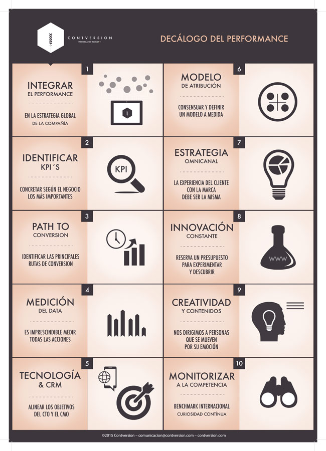 Decálogo del performance marketing