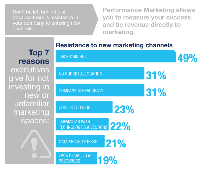 Barreras del performance marketing