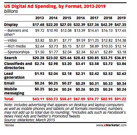 inversión en formatos publicitarios digitales