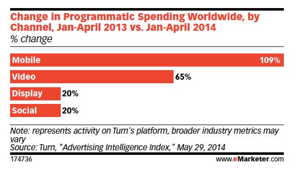 inversión en compra programática a nivel mundial