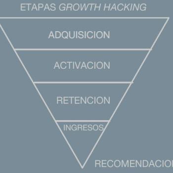 etapas growth hacking