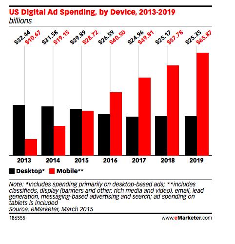 inversión publicitaria en entornos móviles