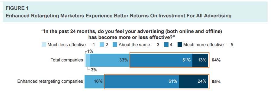 adopción del marketing de resultados