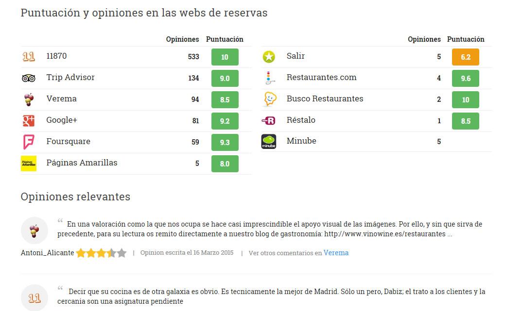 opiniones de usuarios y rankings