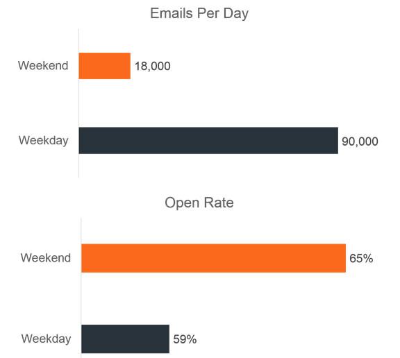 ratio de aperturas de email por día