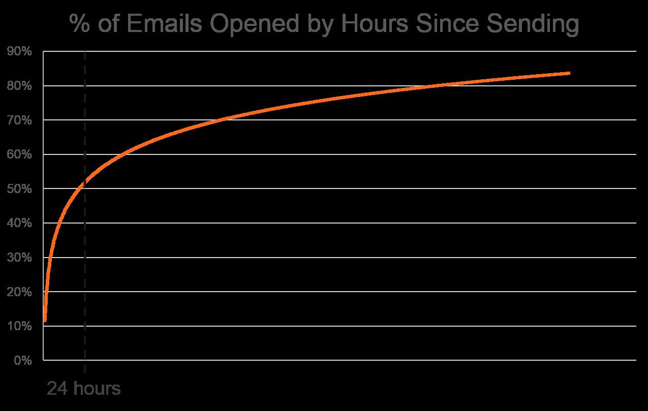 aperturas de emails por horas
