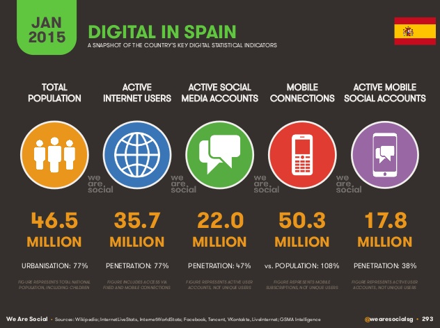 Estadisticas Uso Internet España Uso de Internet en España