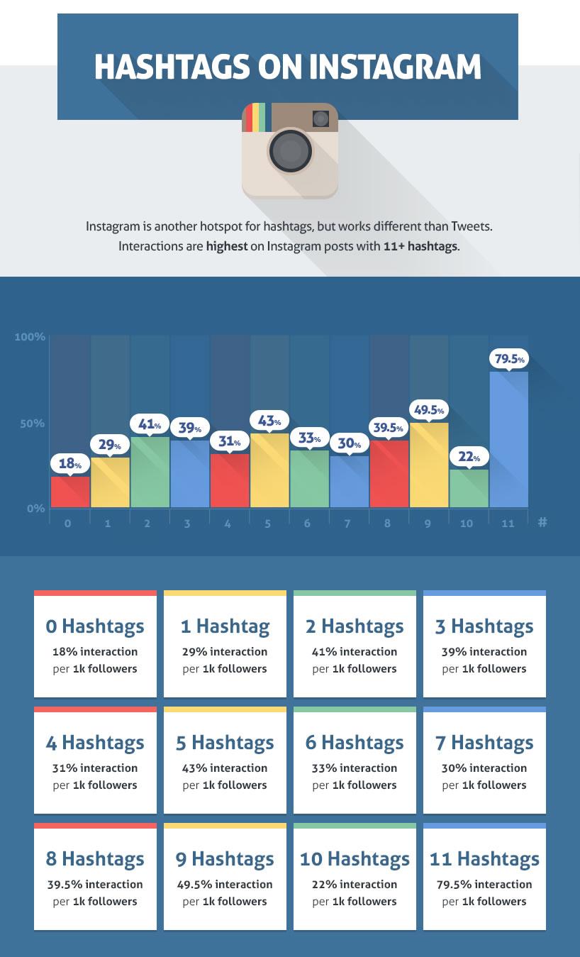 uso de hashtags en Instagram