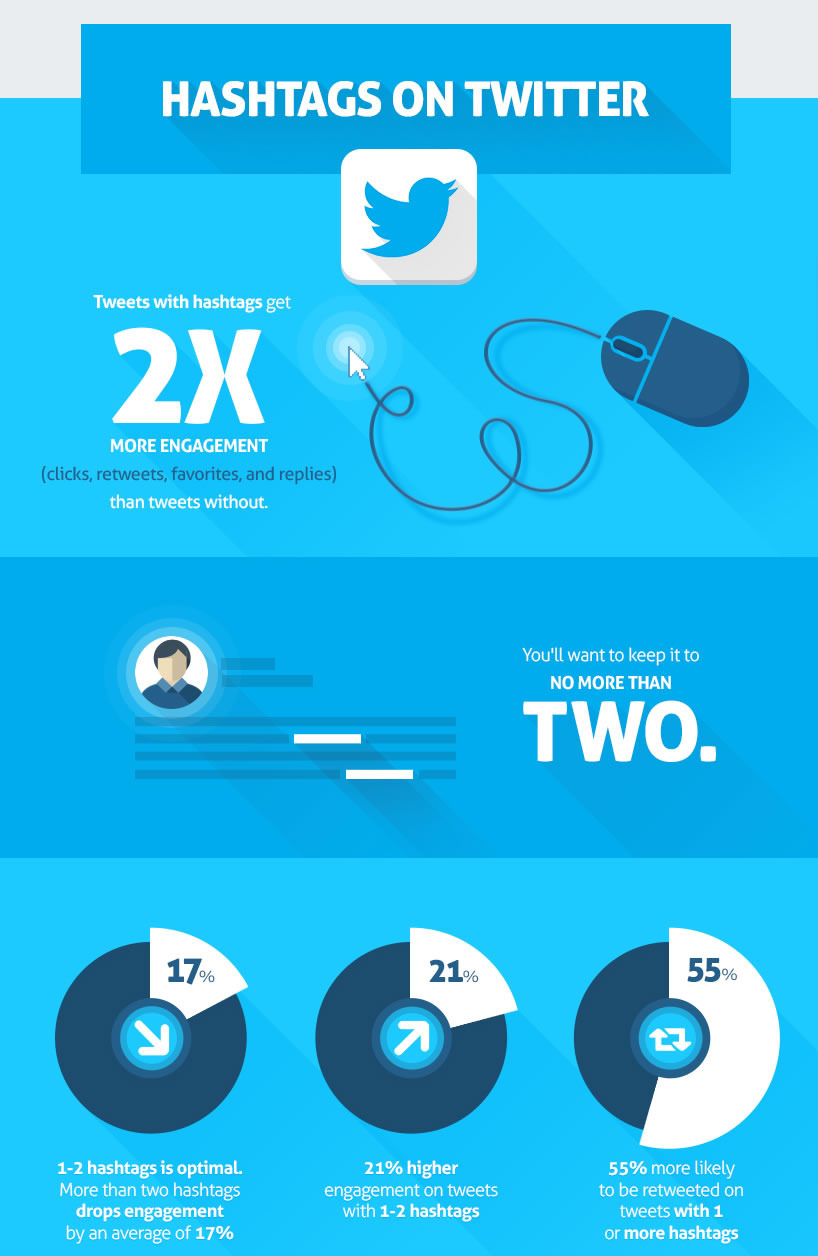 uso de hashtags en Twitter