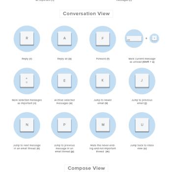 hoja resumen de atajos de teclado de Gmail