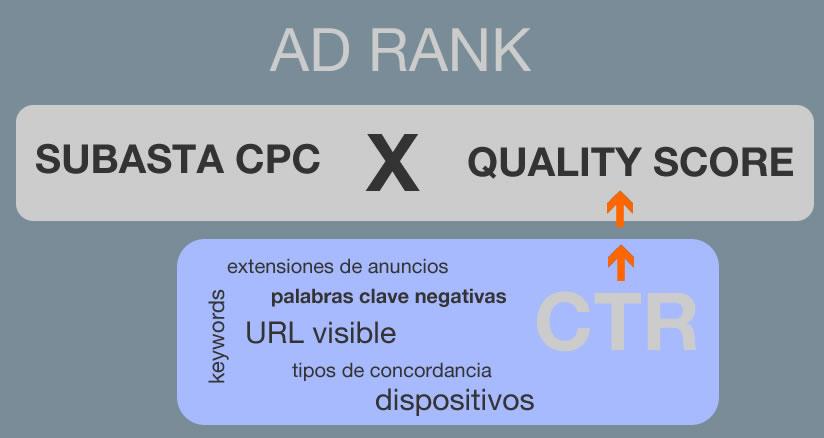 aumentar CTR Adwords