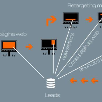 generar leads con retargeting multicanal