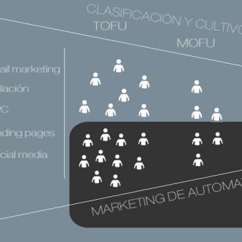 marketing de automatización multicanal