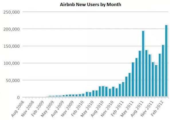 ejemplos de growth hacking: AirBnb