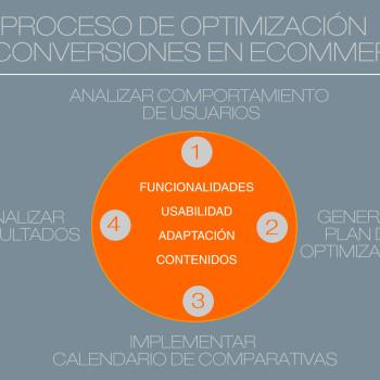 proceso de optimización de conversiones en un ecommerce