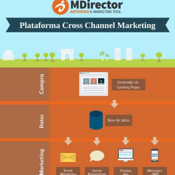 MDirector Cross-Channel Marketing