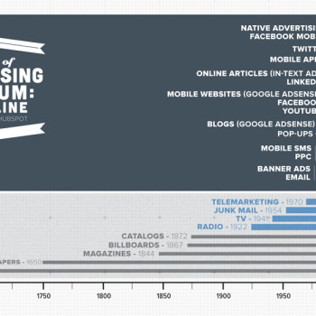 evolución de la publicidad