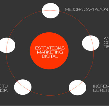 mejorar tu estrategia de marketing digital
