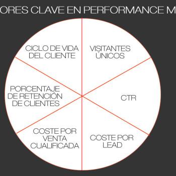 principales KPIs de performance marketing