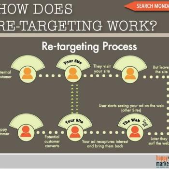 cómo funcionan las campañas de retargeting