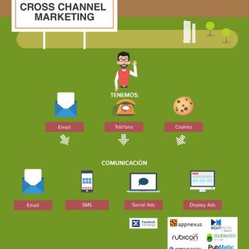 Cross-Channel Marketing