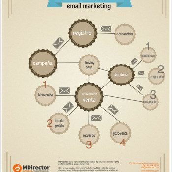 procesos automatizables con email marketing