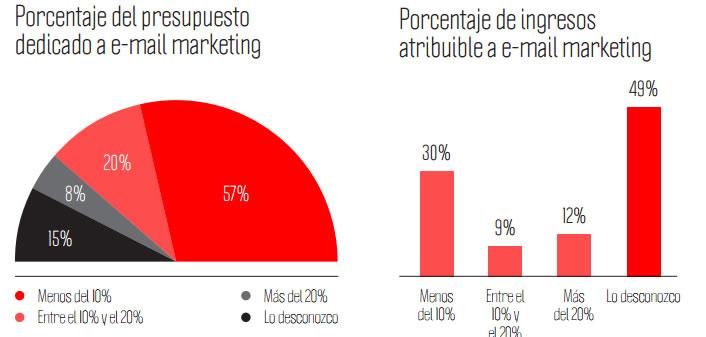 """inversión en email marketing según el estudio """"Investigación sobre uso y percepción del email marketing en España"""""""