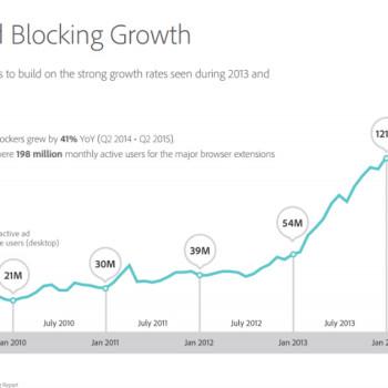 estadísticas sobre el crecimiento global del adblocking