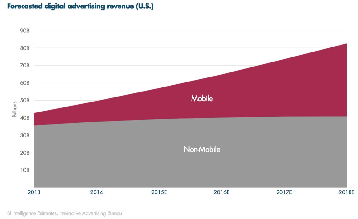 ingresos por publicidad digital