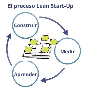 Proceso Lean Startup