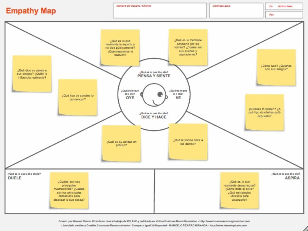 mapa de empatía con post its