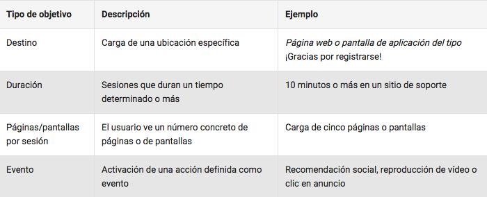 configurar objetivos de conversión en Google Analytics - Paso 2