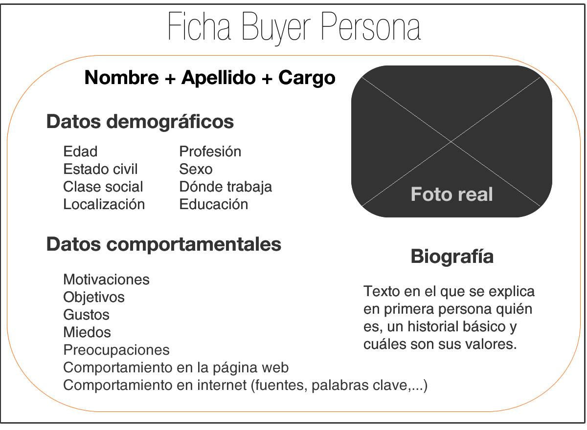 perfil buyer persona