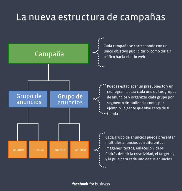 Cómo estructurar una campaña de Facebook Ads
