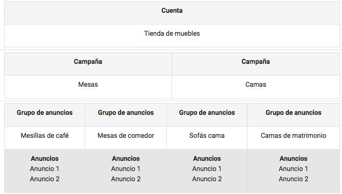 estructura para una cuenta de AdWords