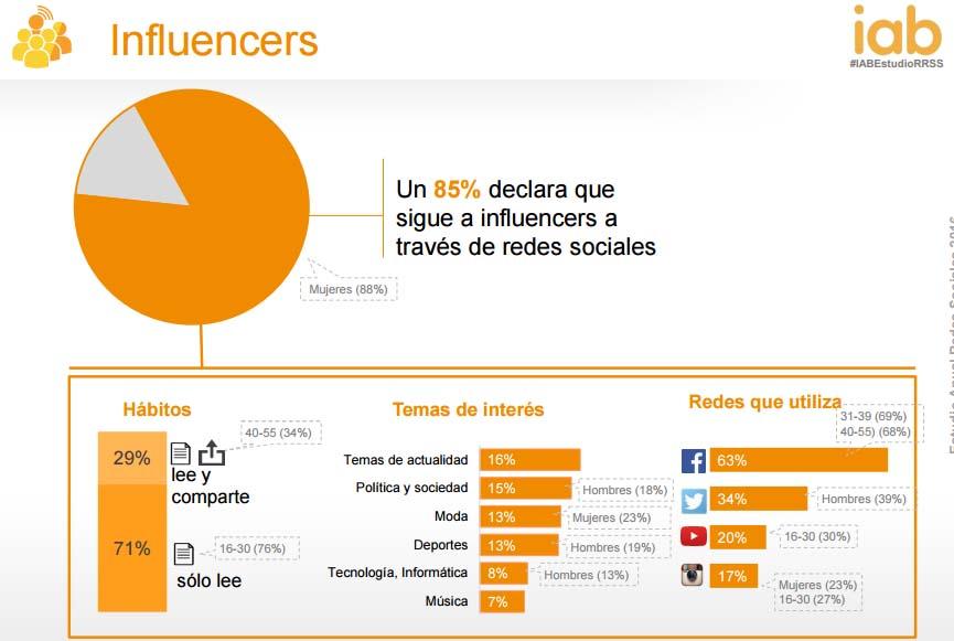 Estudio anual del uso de las redes sociales 2016 IAB: influencers